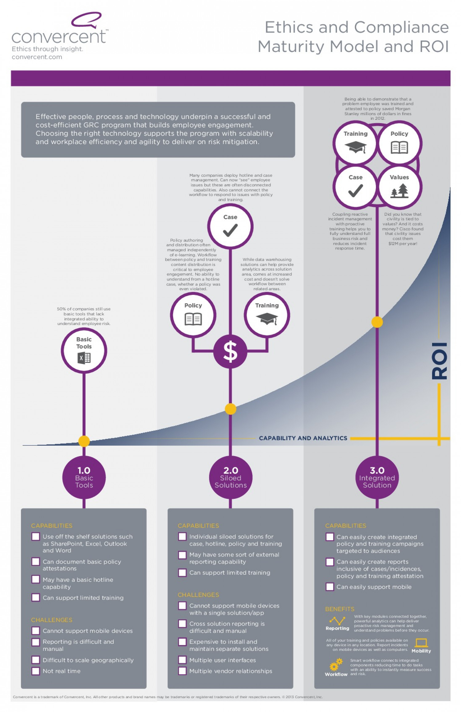 Ethics and Compliance - Maturity Model and ROI Infographic