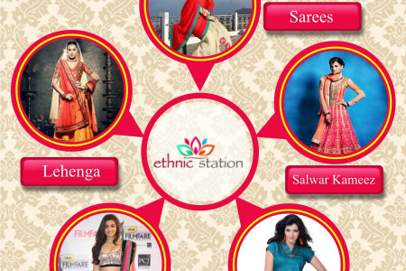 EthnicStation: Exclusive Collection of Women's Ethnic Wear Infographic