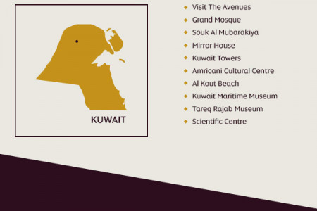 Etihad's guide to travelling to Kuwait Infographic