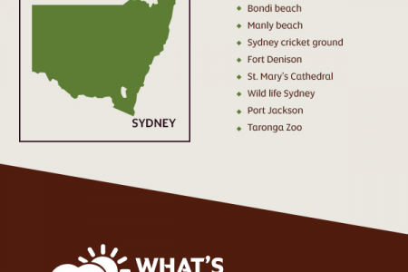 Etihad's Guide to Travelling to Sydney Infographic
