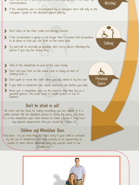 Etiquette for Non-Wheelchair Users – An Infographic Infographic