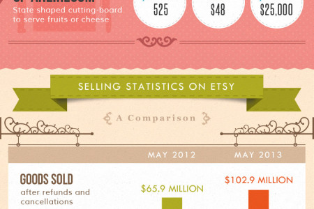 Etsy Marks The Beginning Of a New Economy Infographic
