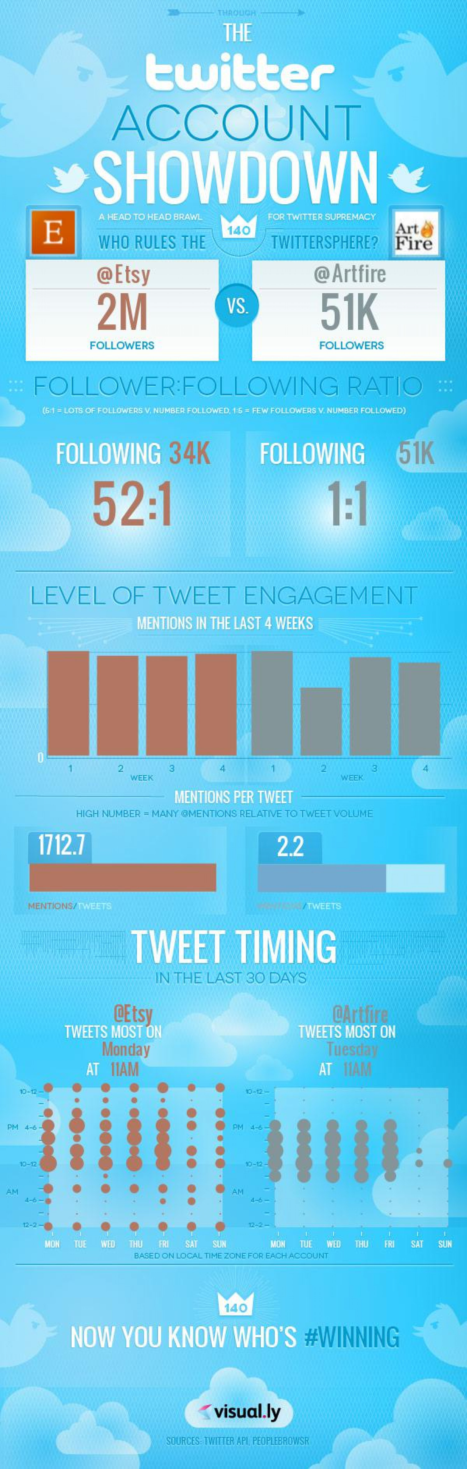 Etsy/Artfire Twitter Showdown Infographic