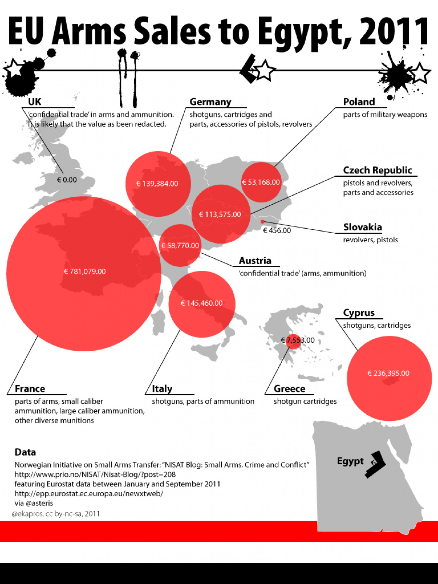 EU Arms Sales to Egypt Infographic