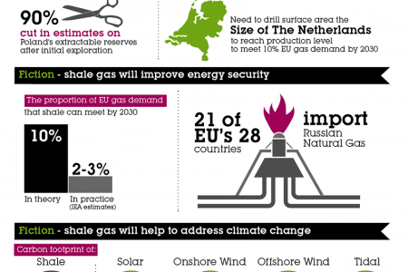 EU Shale Gas Revolution? More fiction than fact Infographic