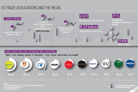 EU Trade Associations and the media Infographic