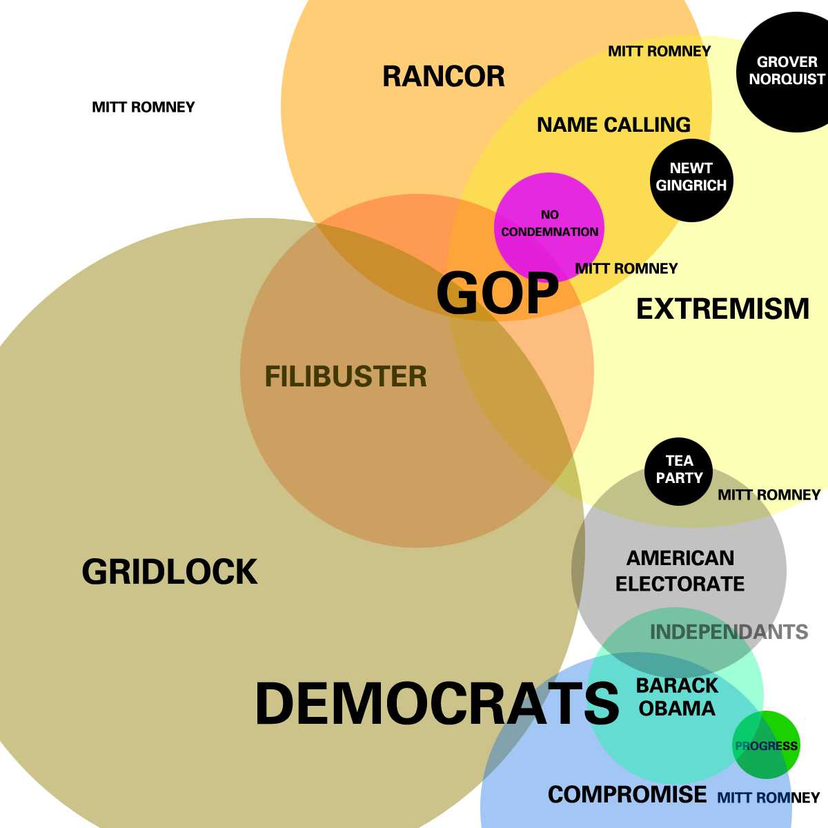 euler diagram  present condition of american politics   visual ly