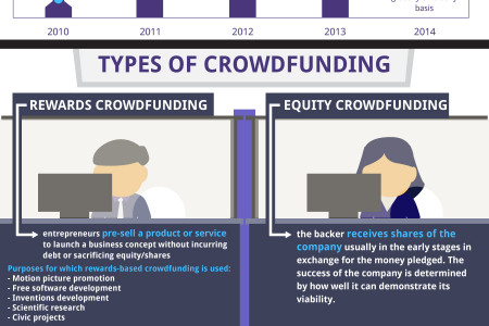 Eureeca Capital Crowdfunding & Equity Information Infographic