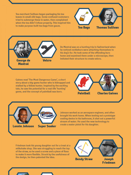 Eureka Moments of Famous Inventions  Infographic