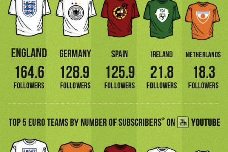 Euro 2012 National Teams Compete For Championship Victory In Social Media Infographic
