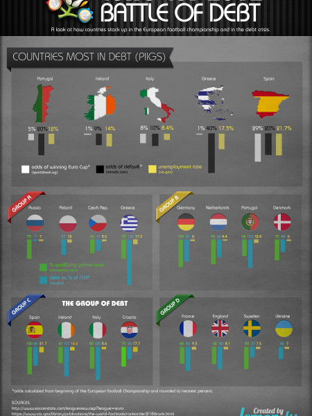 Euro Cup 2012: Battle of Debt Infographic