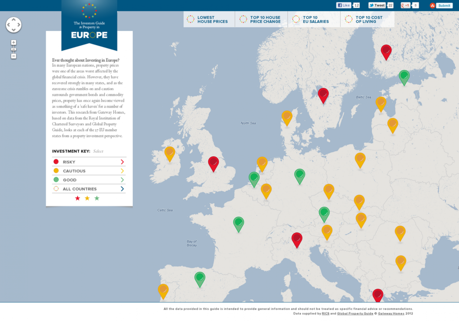 Euro Investment Guide Infographic