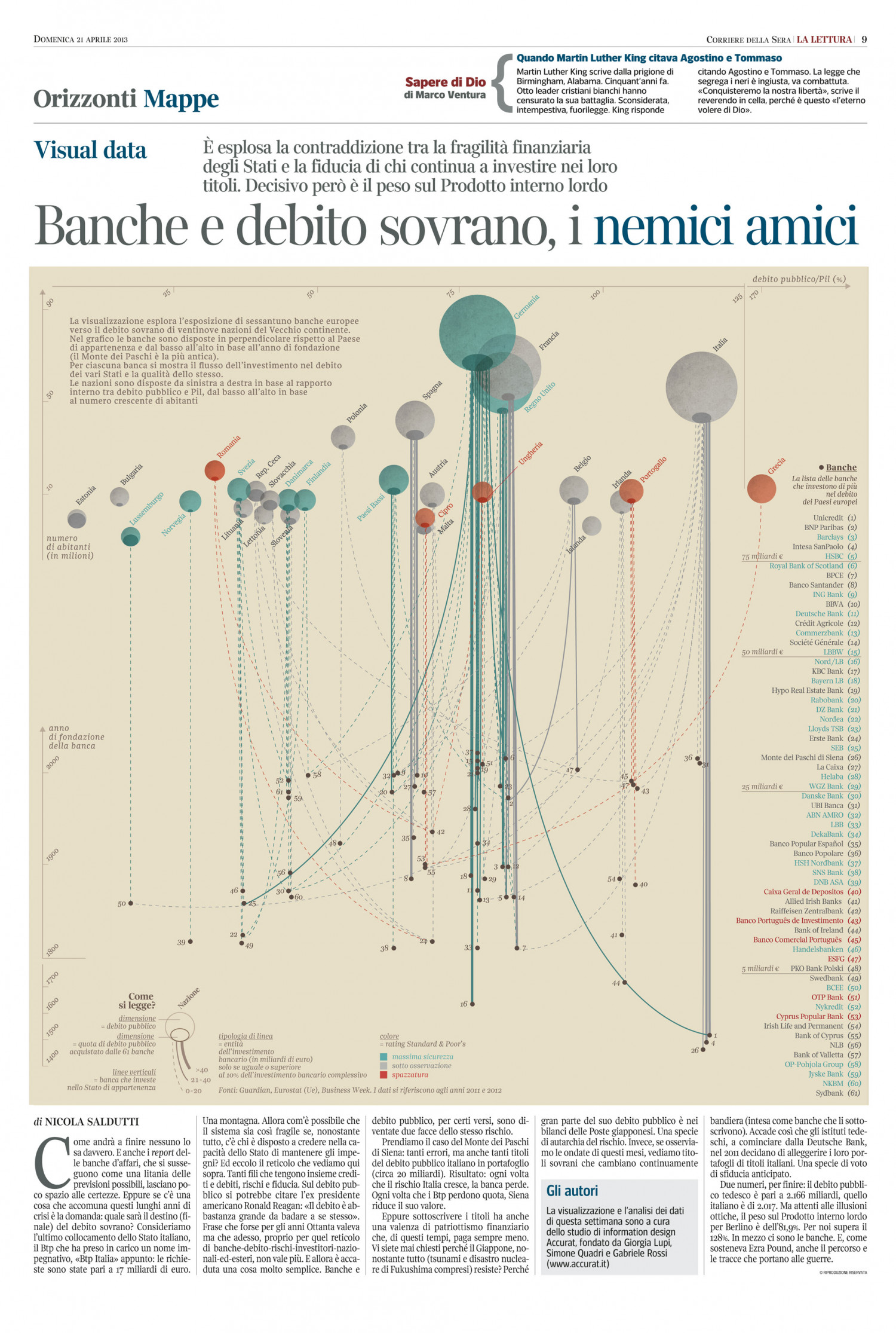 European banks and government debt Infographic