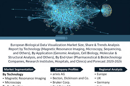 European Biological Data Visualization Market Size, Share, Impressive Industry Growth, Report 2026 Infographic