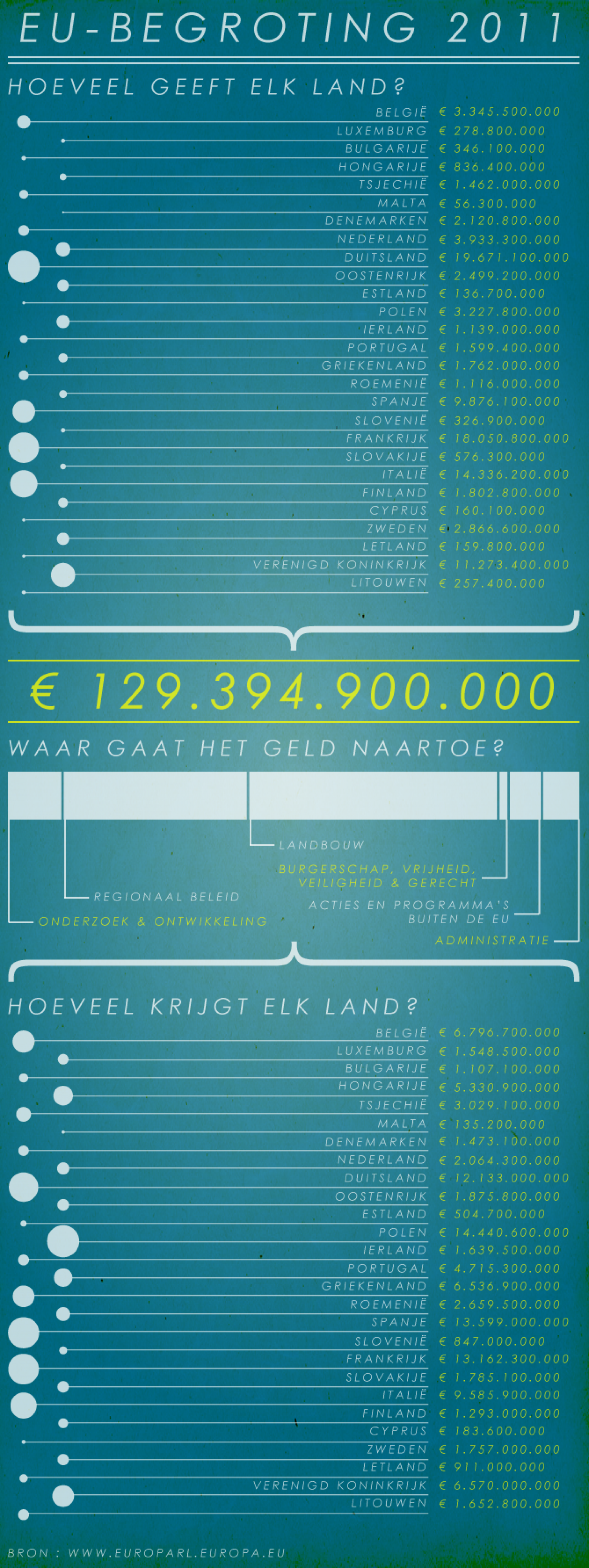 European budget 2011 Infographic