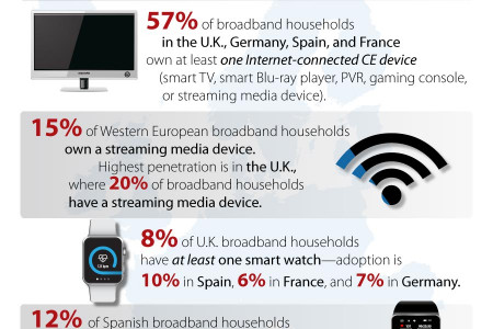 European Consumer Adoption of Connected CE Devices Infographic