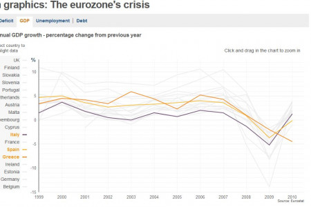 European Economic Data Infographic