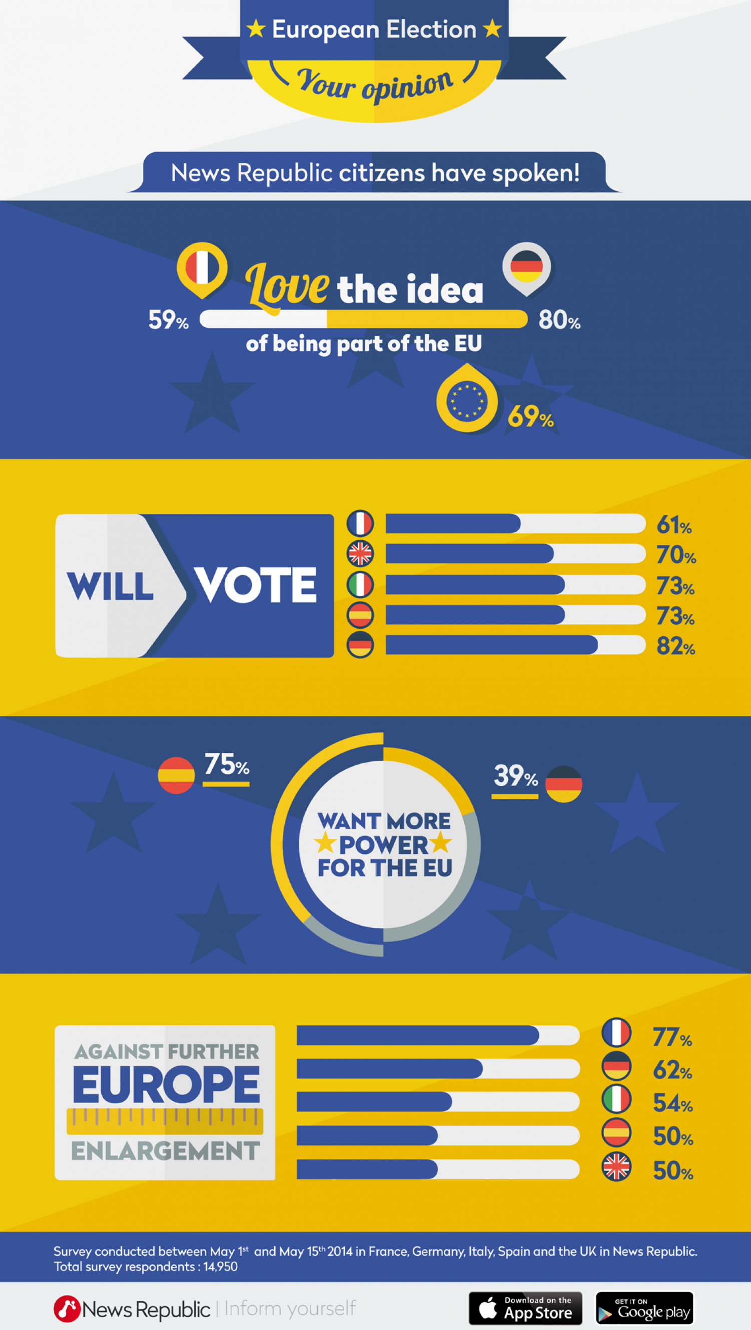 European ElectionYour Opinion - News Republic Citizens Have Spoken! Infographic