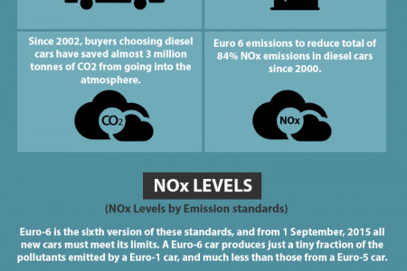 European engine emission standards Infographic