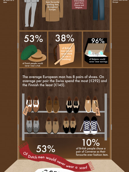 European Fashion Facts  Infographic