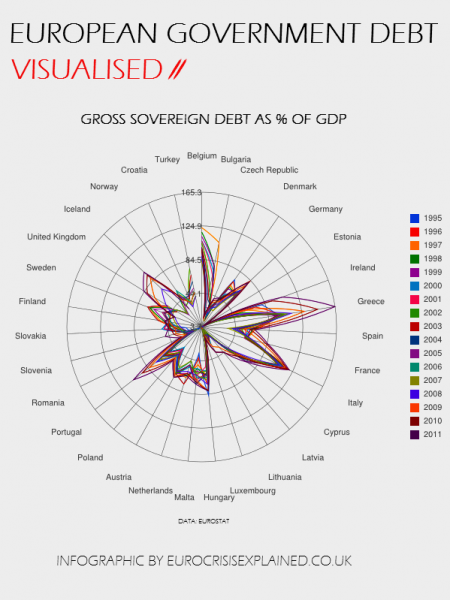 European Government Debt as % of GDP Infographic