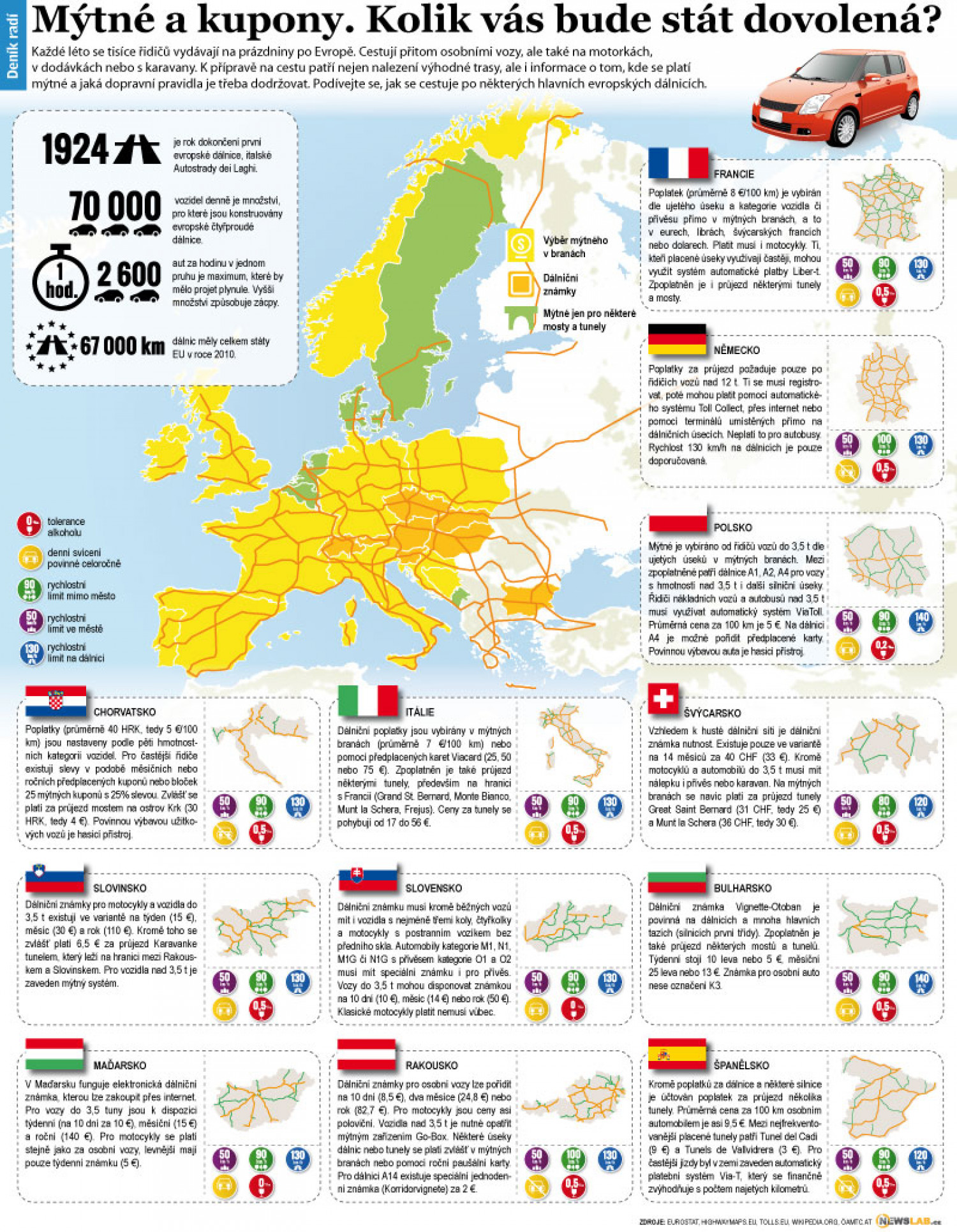 European Highways Infographic