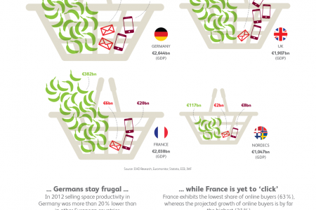 European Retail markets Infographic