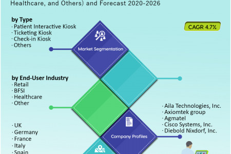 European Self-Service Kiosk Market Research and Forecast 2020-2026 Infographic