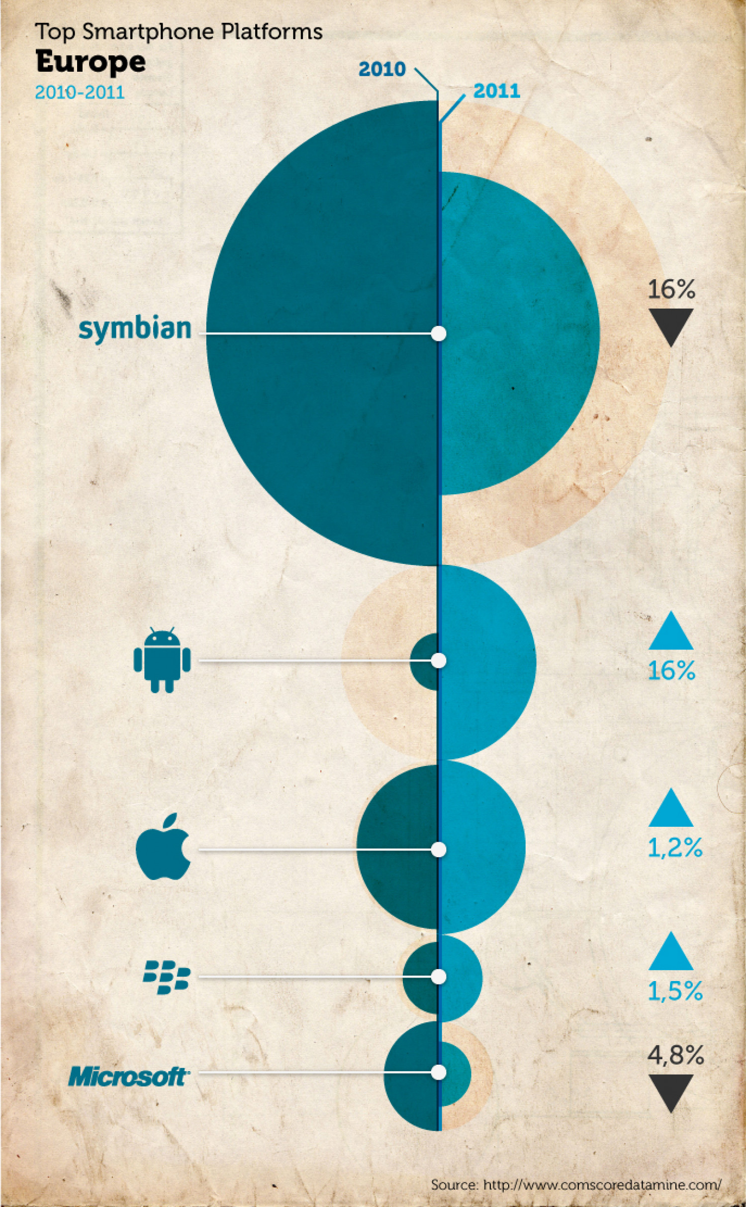 European shares on smartphones Infographic