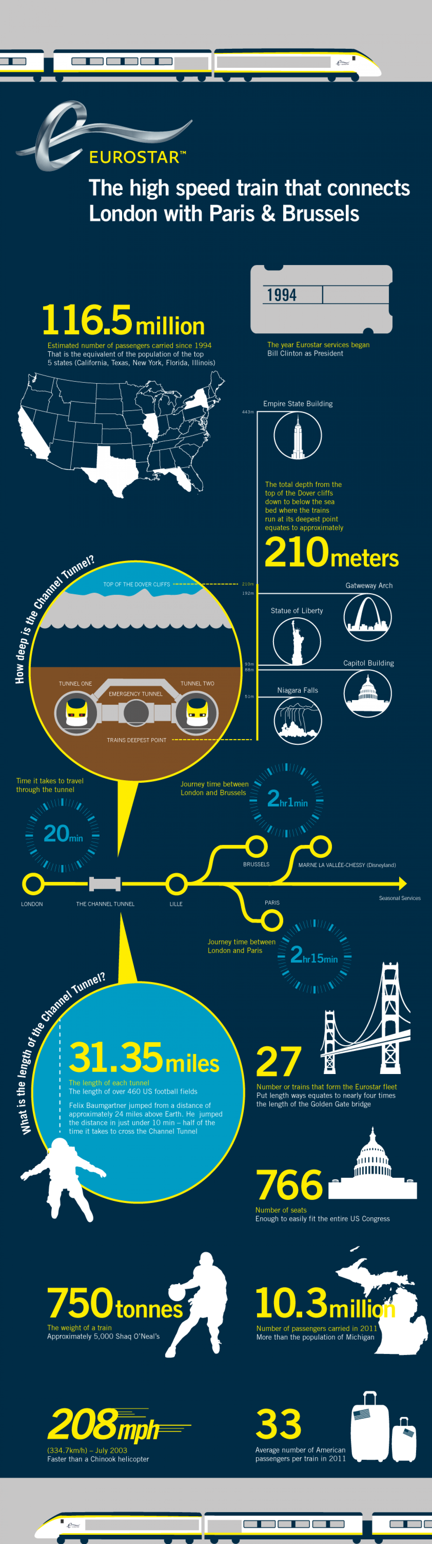 Eurostar: The high speed train that connects London with Paris & Brussels Infographic