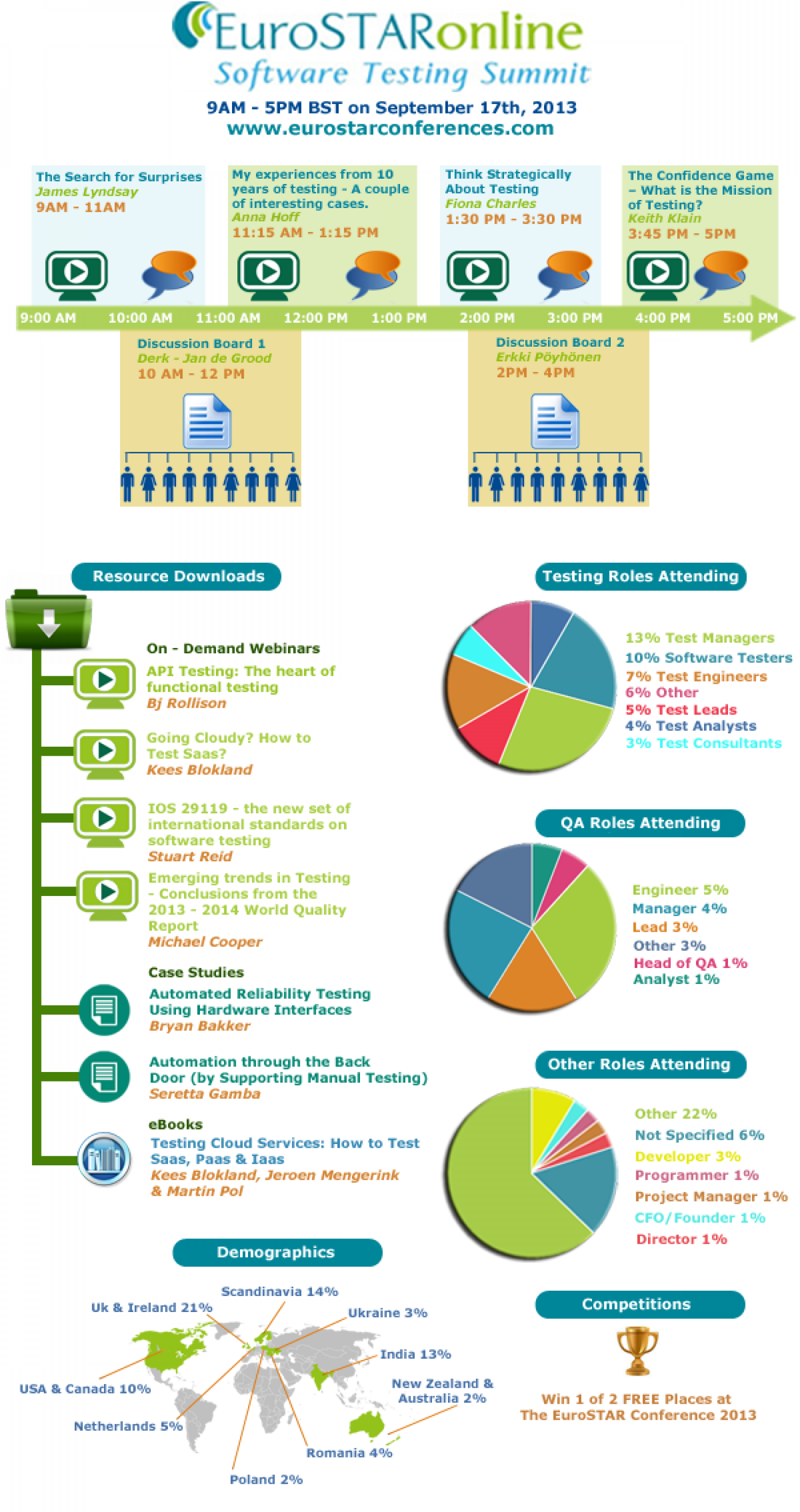 EuroSTARonline, the software testing summit Infographic