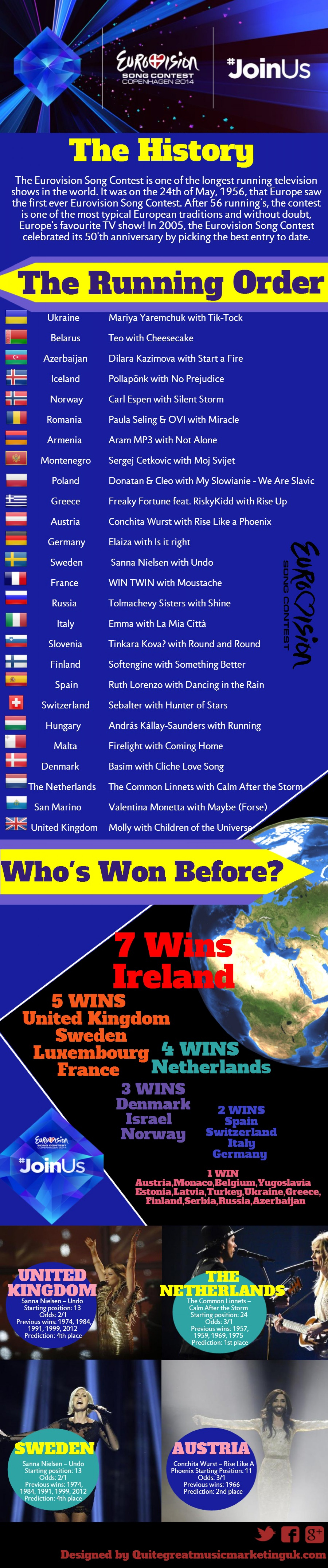 Eurovision 2014 The Final Infographic