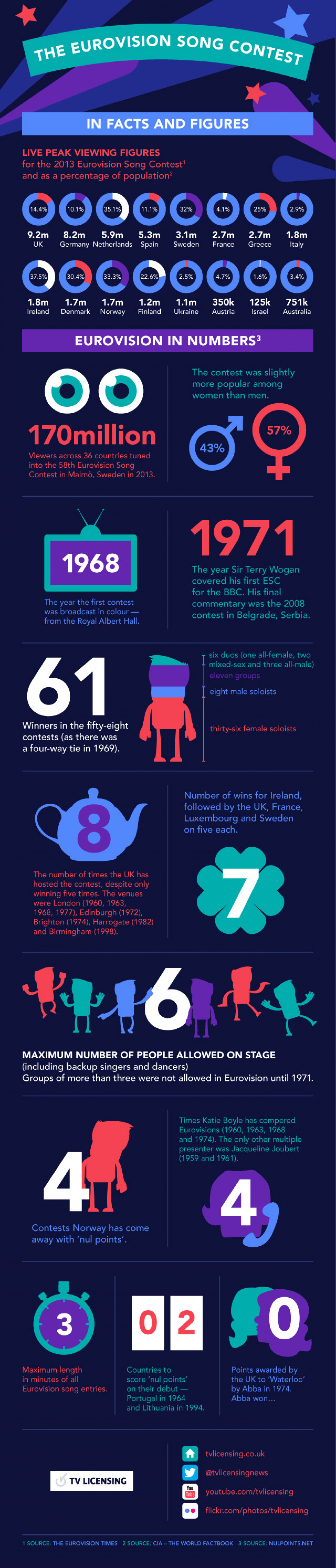The Eurovision Song Contest in Facts And Figures Infographic