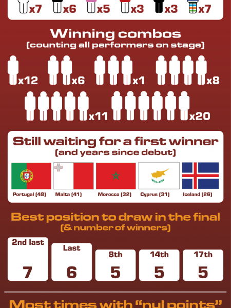 Eurovision Song Contest Facts & Figures Infographic