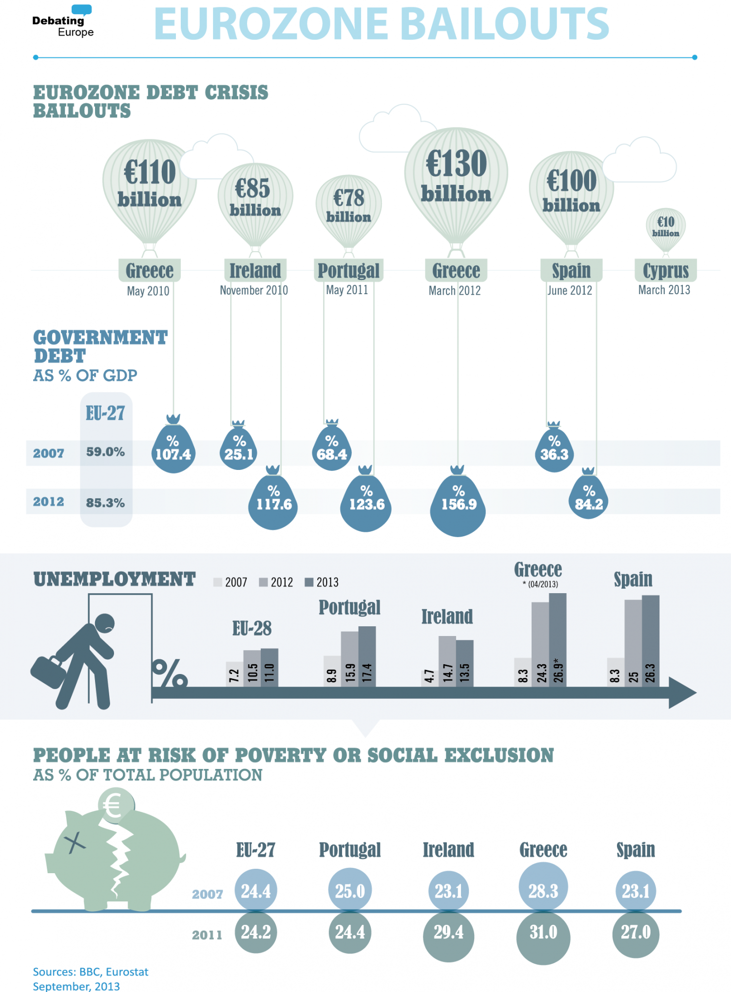 Eurozone Bailouts Infographic