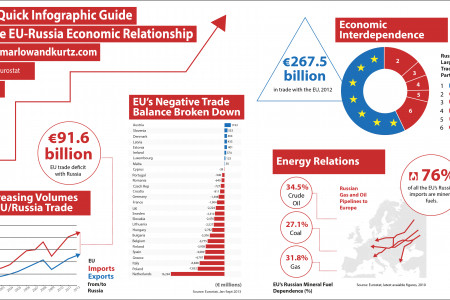 An Infographic Look at the EU-Russia Economic Relationship Infographic