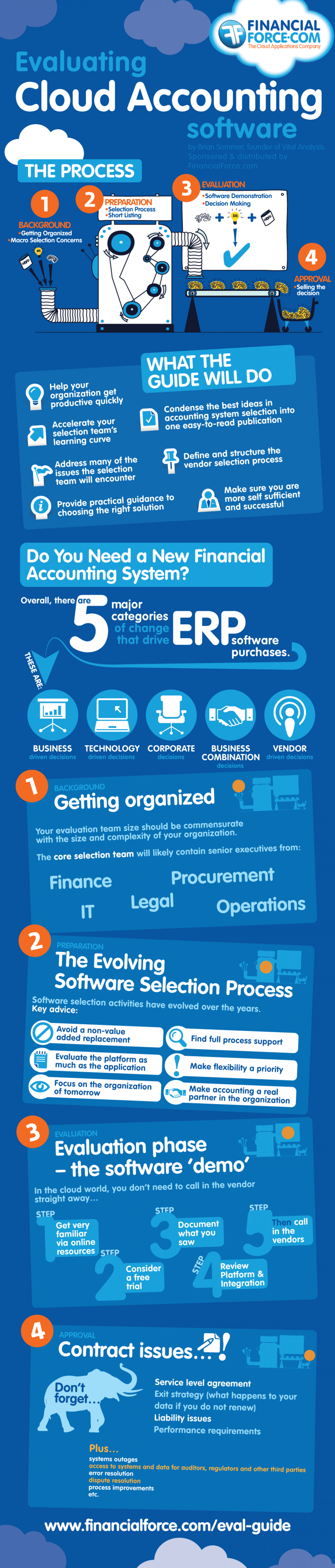 Evaluating Cloud Accounting Software Infographic