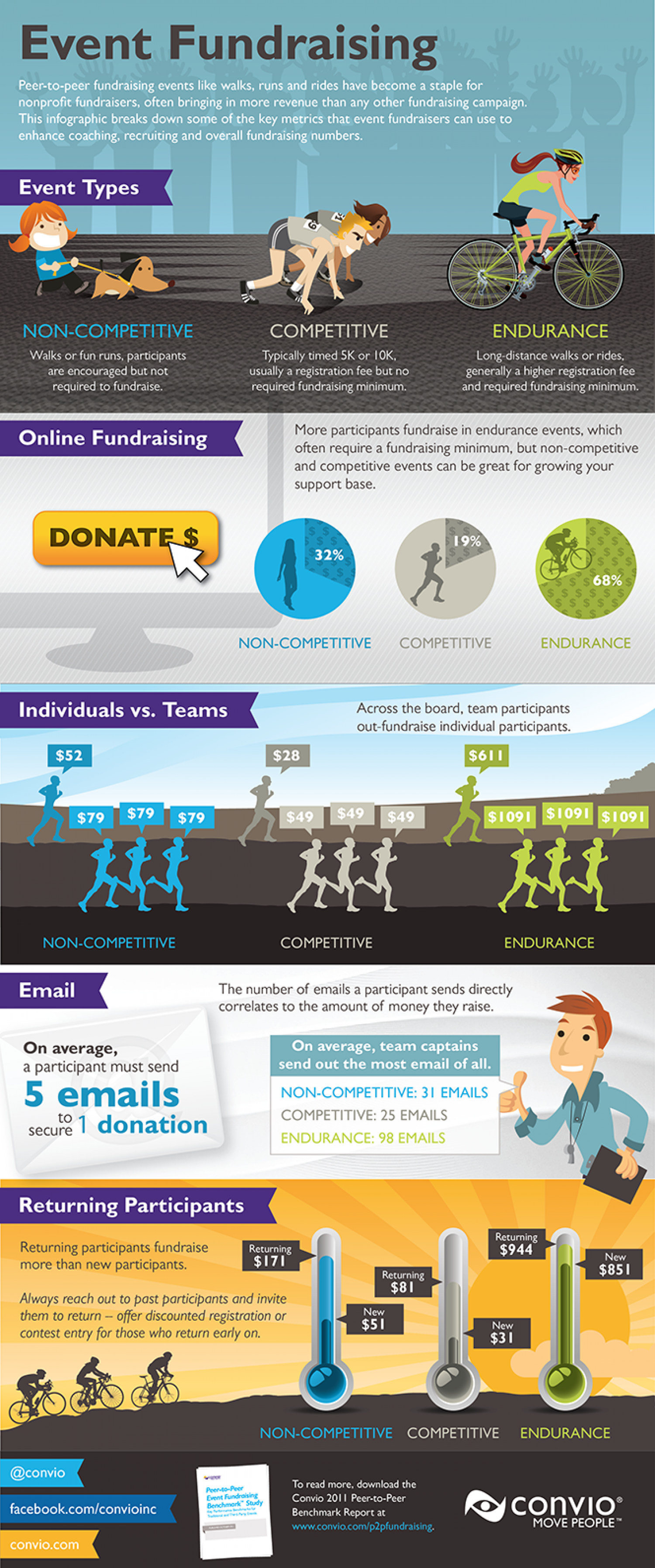 Event Fundraising  Infographic