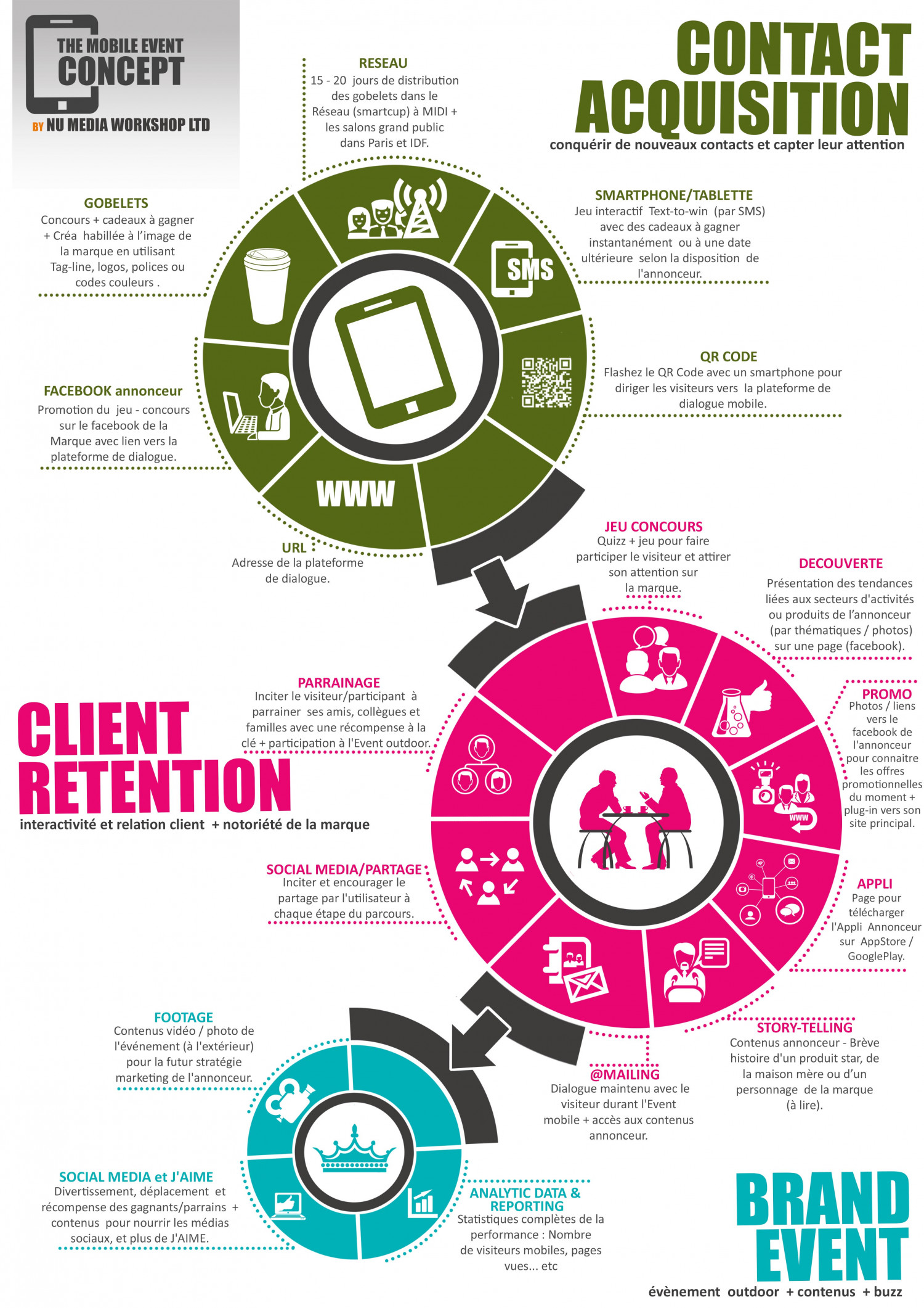 Event Organizing Agency Infographic