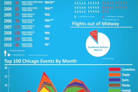 Events and Travel in Chicago [Infographic] Infographic