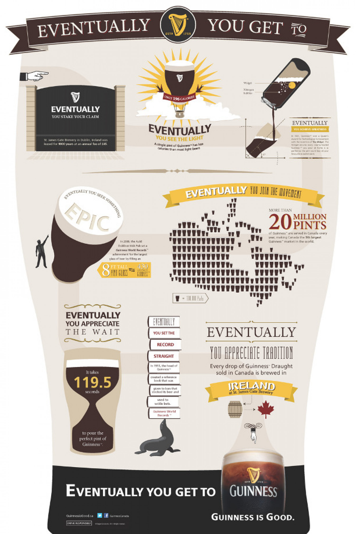 Eventually You Get to Guinness Infographic