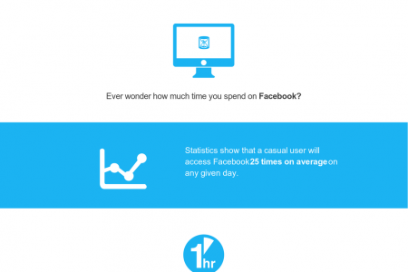 Ever wonder how much time you spend on Facebook? Infographic