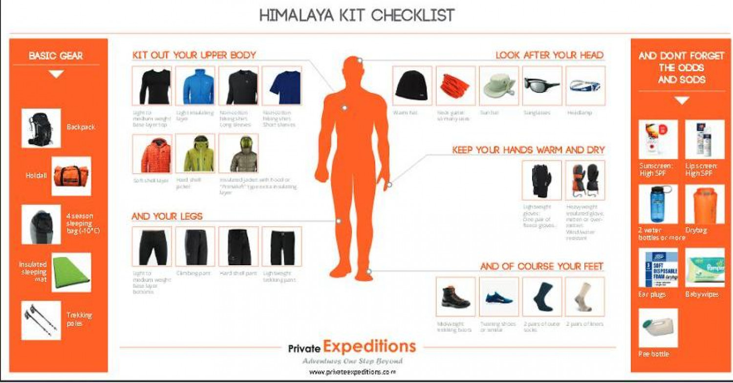 Himalaya Kit Checklist Infographic