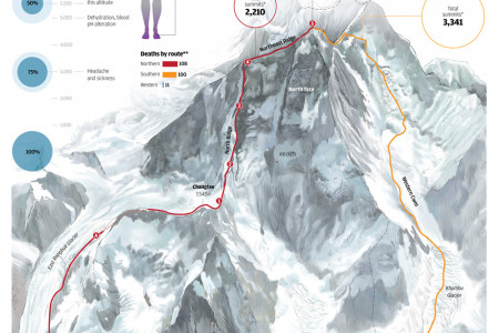 Everest Routes Infographic