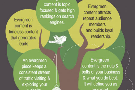 Evergreen Blogging Infographic
