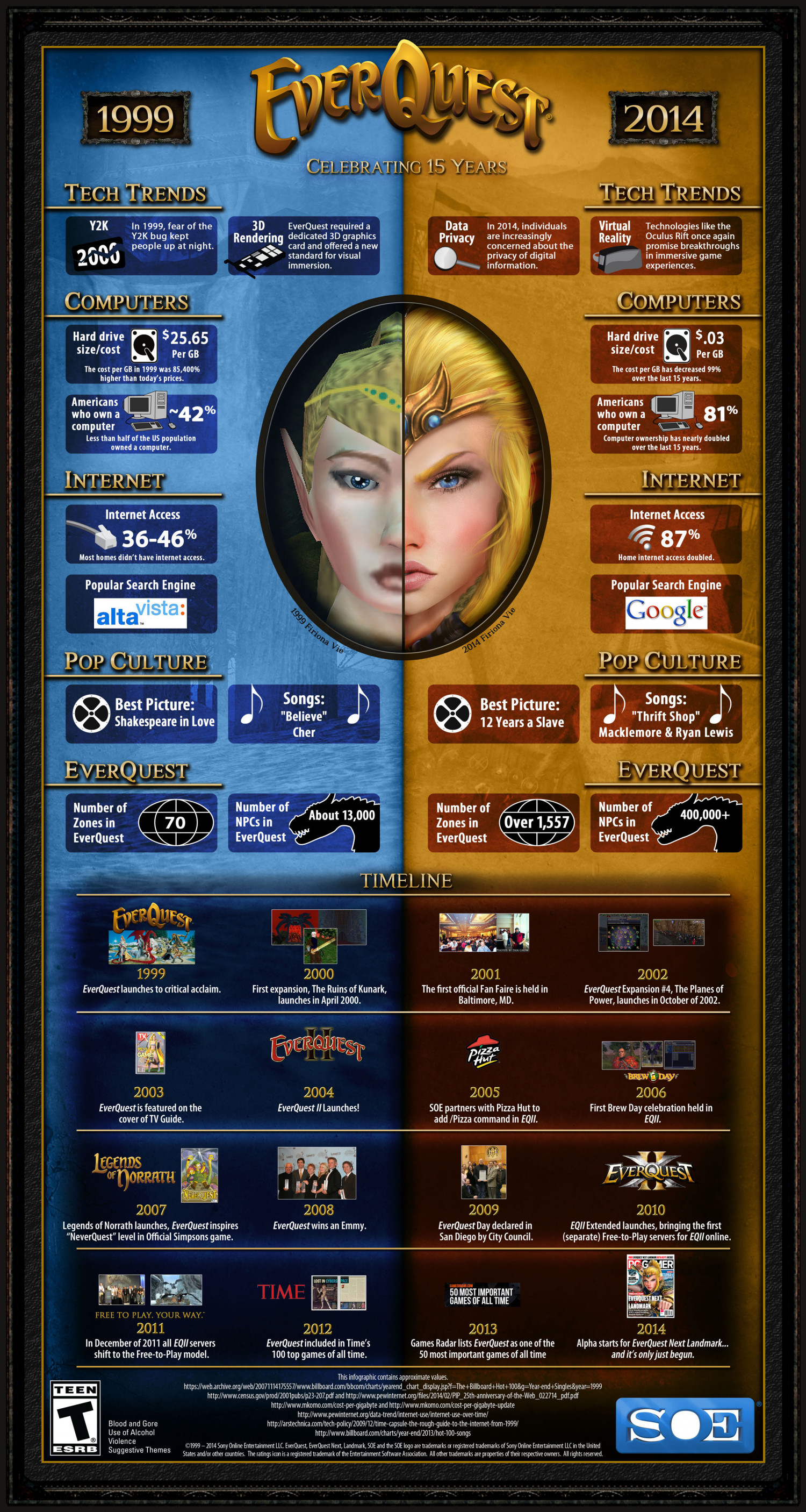EverQuest: Celebrating 15 Years Infographic