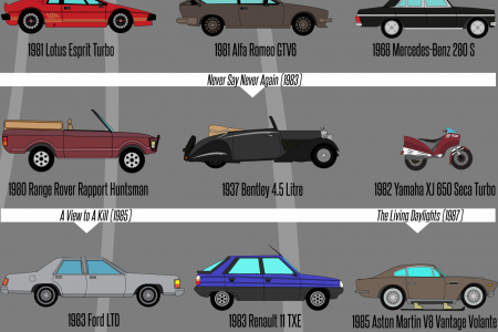 Every Car James Bond Ever Drove  Infographic