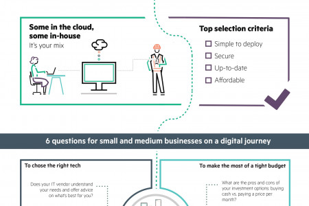 Every Small and Medium Business is a Technology Company Infographic