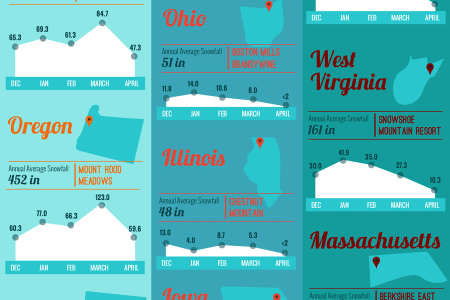 Every State's Snowiest Ski Resort Infographic
