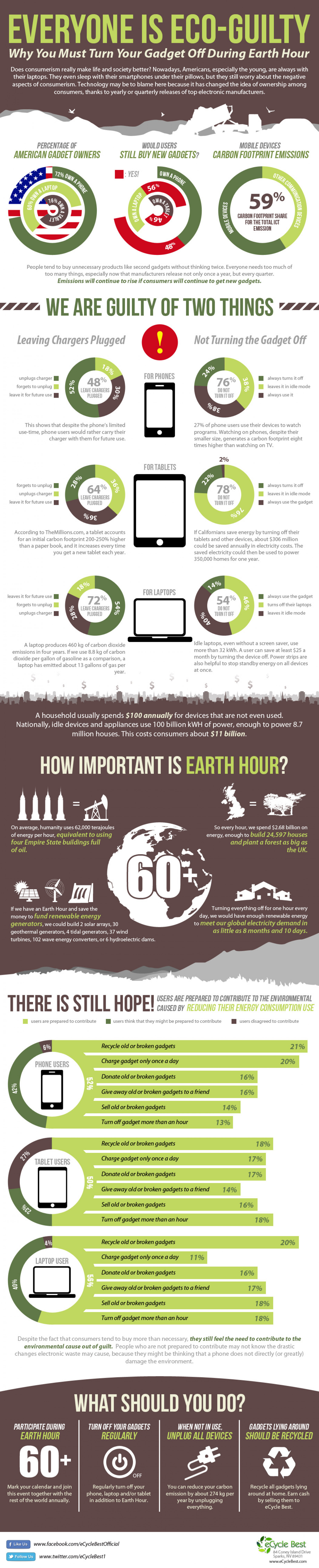 Everyone is Eco-Guilty Infographic